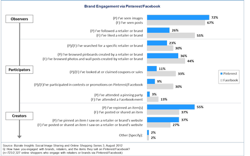 Brand Engagement via Pinterest Facebook